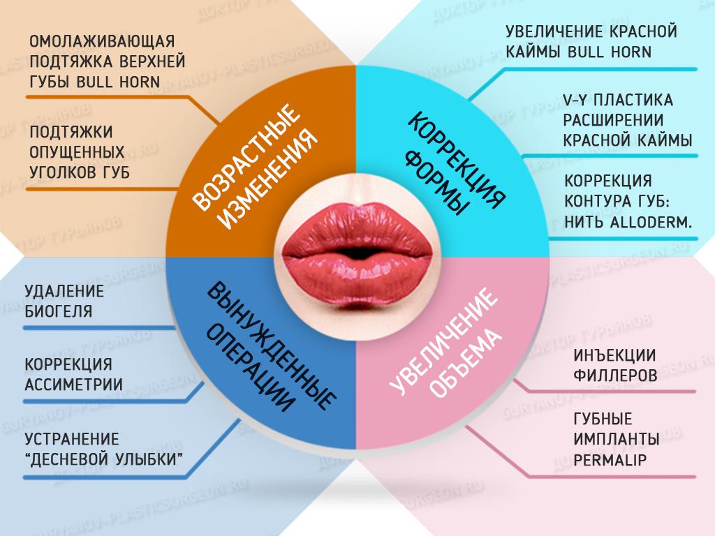 Хейлопластика Гурьянов. Операции на губах, увеличить губы.